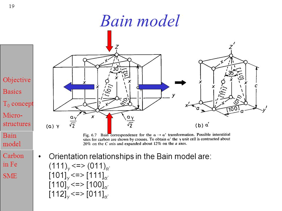 Bain model Orientation relationships in the Bain model are: (111)g <=> (011)a' [101]g <=> [111]a' [110]g <=> [100]a' [112]g <=> [011]a'